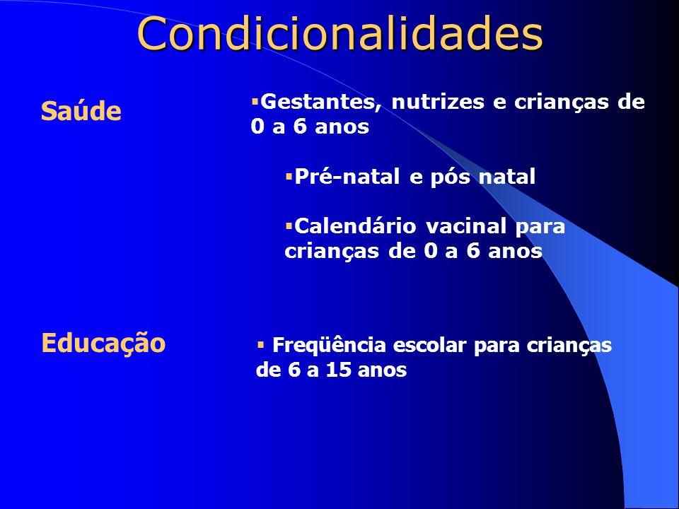 Condicionalidades Gestantes, nutrizes e crianças de 0 a 6 anos Pré-natal e pós natal Calendário vacinal para crianças de 0 a 6 anos Freqüência escolar