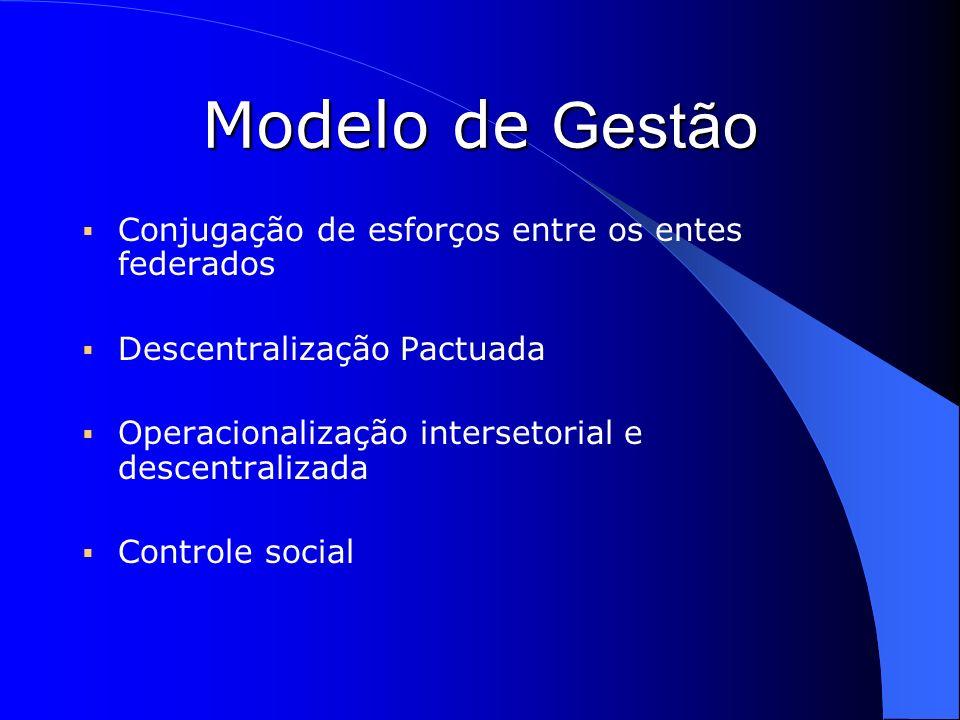 Modelo de Gestão Conjugação de esforços entre os entes federados Descentralização Pactuada Operacionalização intersetorial e descentralizada Controle