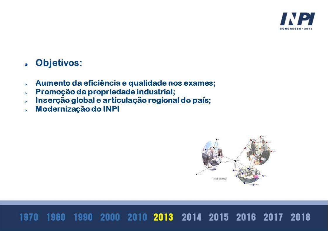 Objetivos: Aumento da eficiência e qualidade nos exames; Promoção da propriedade industrial; Inserção global e articulação regional do país; Moderniza