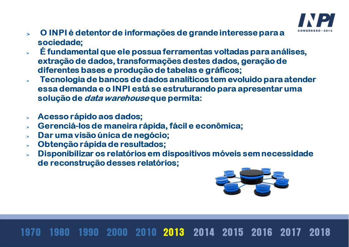 O INPI é detentor de informações de grande interesse para a sociedade; É fundamental que ele possua ferramentas voltadas para análises, extração de da