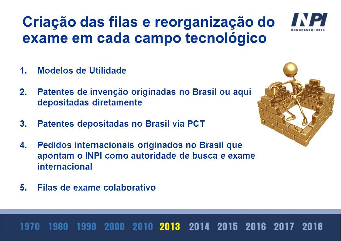1.Modelos de Utilidade 2.Patentes de invenção originadas no Brasil ou aqui depositadas diretamente 3.Patentes depositadas no Brasil via PCT 4.Pedidos