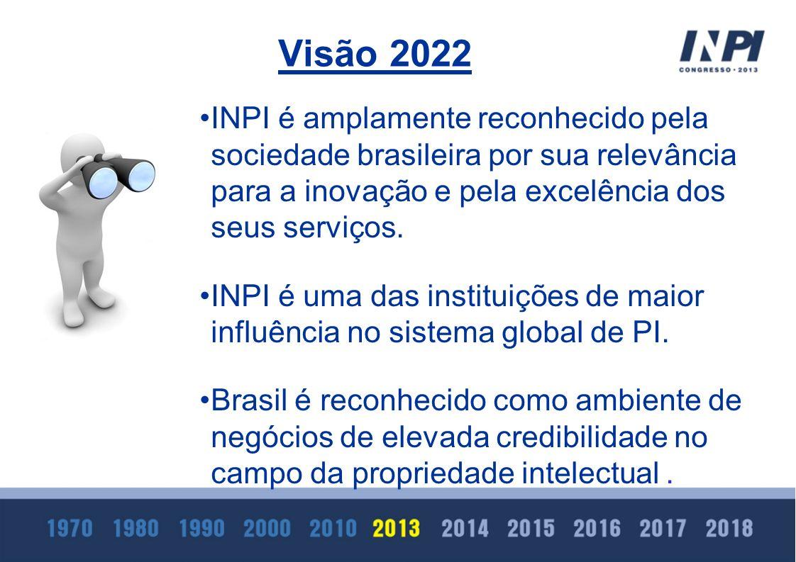 INPI é amplamente reconhecido pela sociedade brasileira por sua relevância para a inovação e pela excelência dos seus serviços. INPI é uma das institu