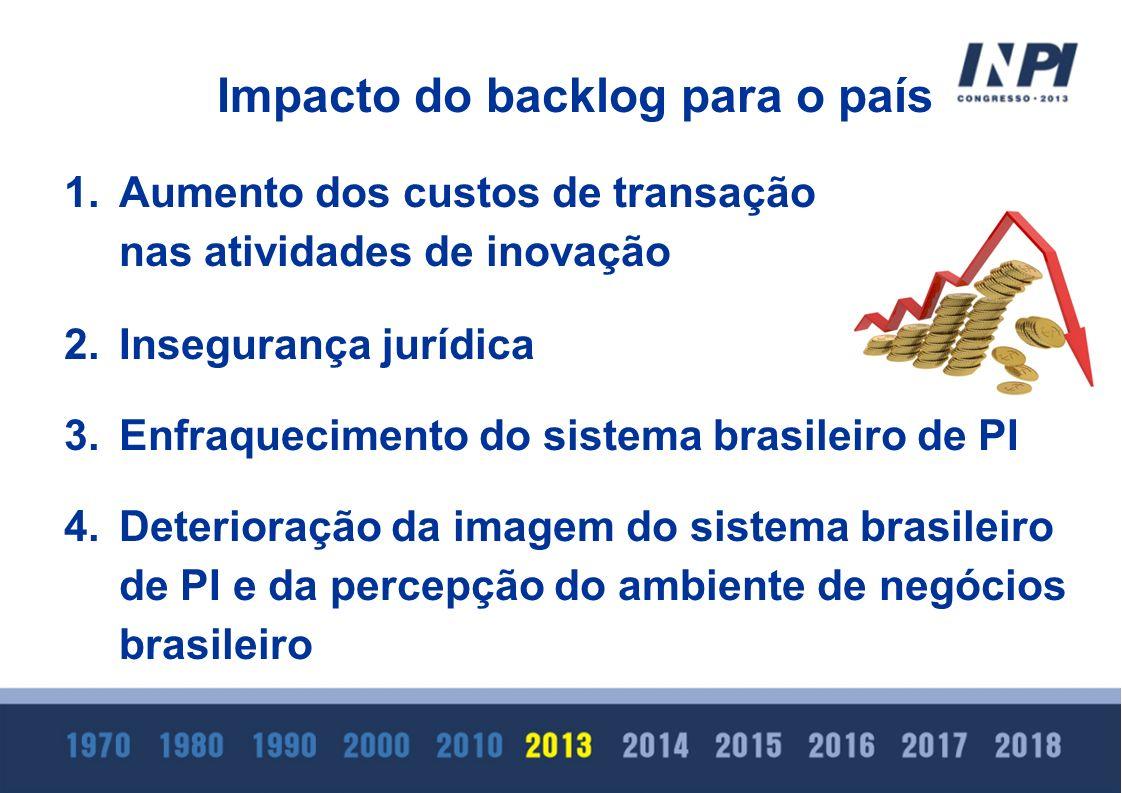 Impacto do backlog para o país 1.Aumento dos custos de transação nas atividades de inovação 2.Insegurança jurídica 3.Enfraquecimento do sistema brasil