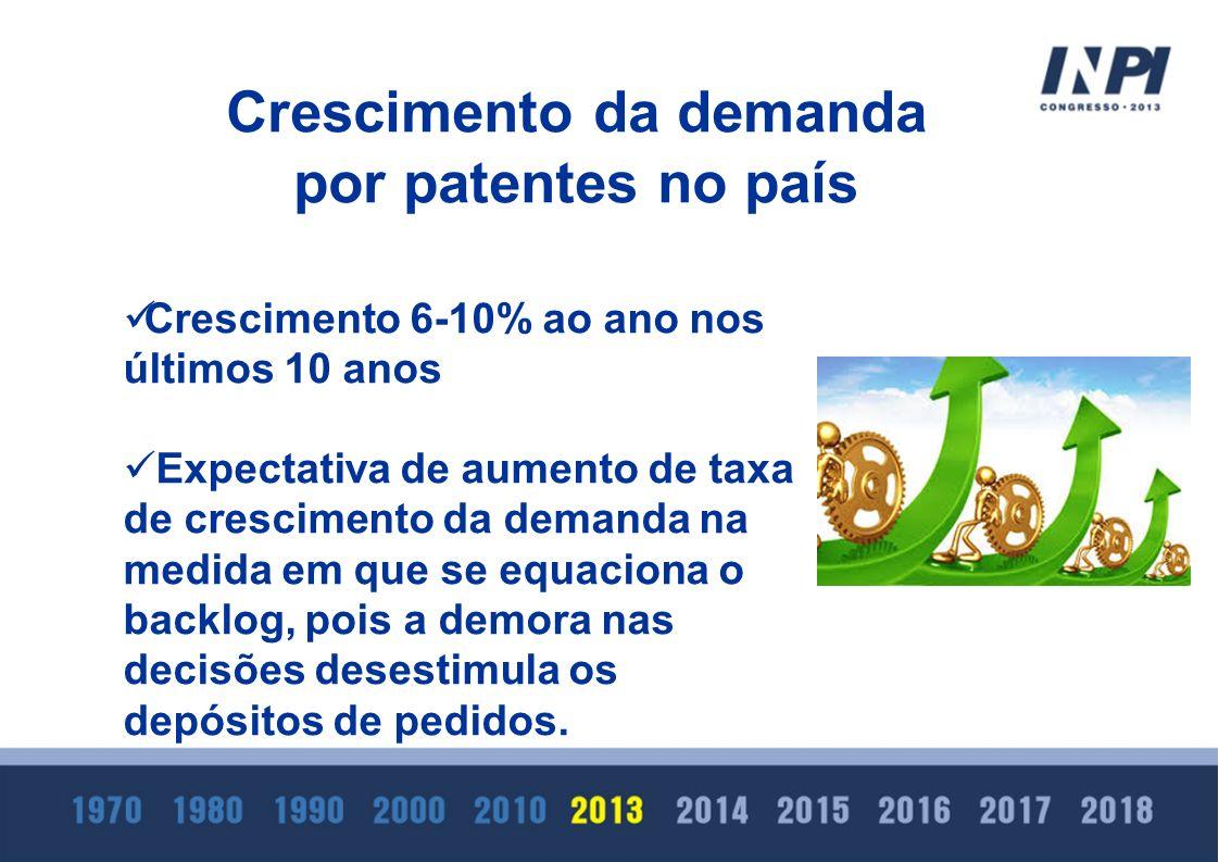 Crescimento da demanda por patentes no país Crescimento 6-10% ao ano nos últimos 10 anos Expectativa de aumento de taxa de crescimento da demanda na m