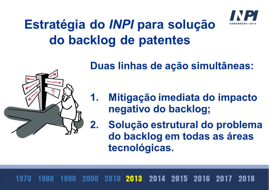 Estratégia do INPI para solução do backlog de patentes Duas linhas de ação simultâneas: 1.Mitigação imediata do impacto negativo do backlog; 2.Solução