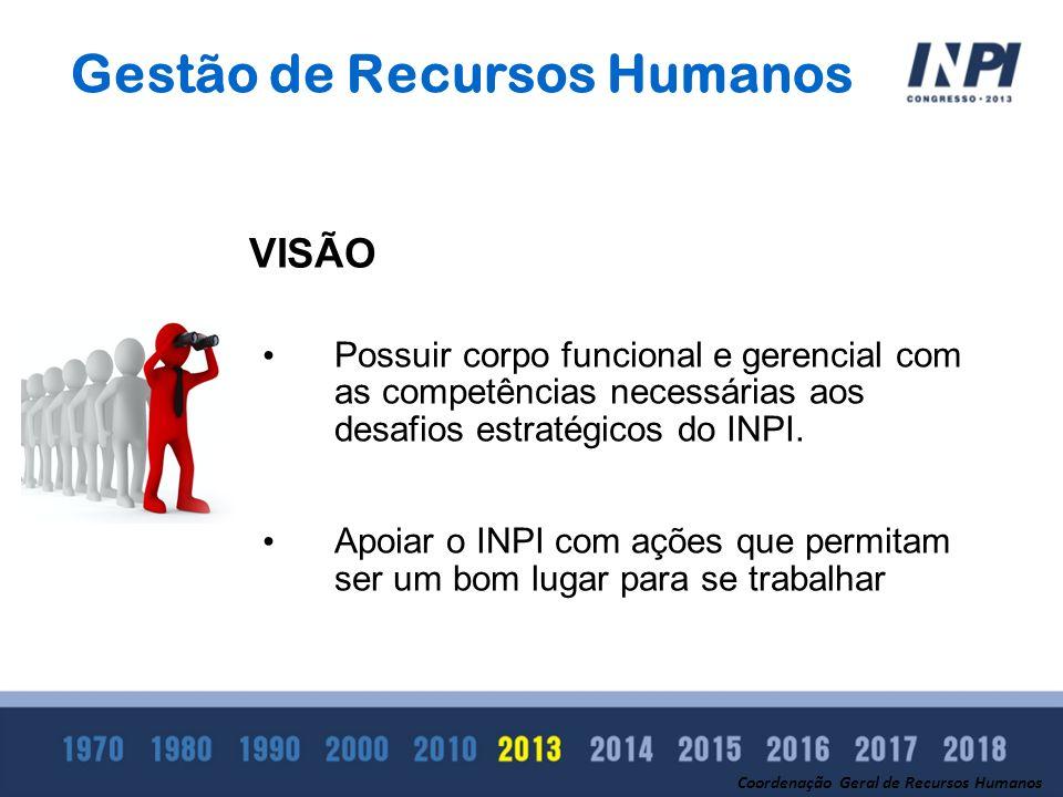 Gestão de Recursos Humanos Possuir corpo funcional e gerencial com as competências necessárias aos desafios estratégicos do INPI. Apoiar o INPI com aç
