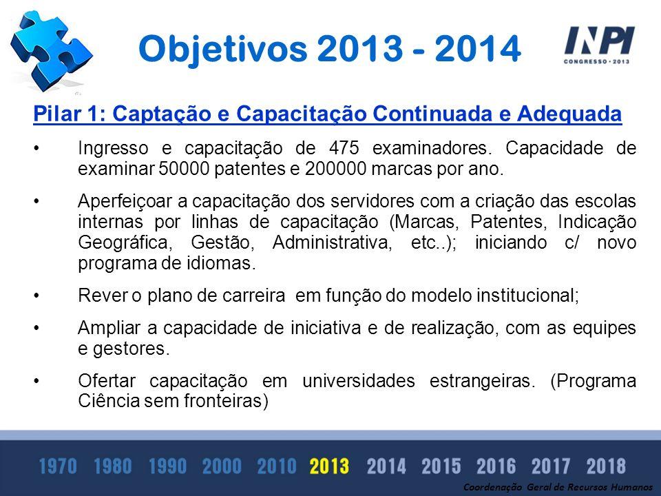 Objetivos 2013 - 2014 Coordenação Geral de Recursos Humanos Pilar 1: Captação e Capacitação Continuada e Adequada Ingresso e capacitação de 475 examin