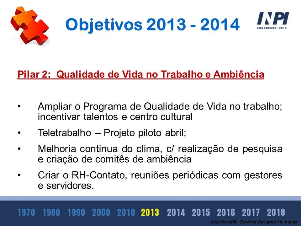 Objetivos 2013 - 2014 Pilar 2: Qualidade de Vida no Trabalho e Ambiência Ampliar o Programa de Qualidade de Vida no trabalho; incentivar talentos e ce