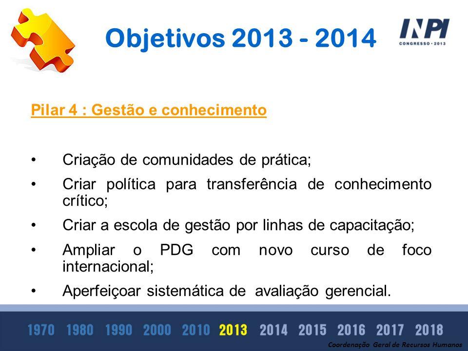 Objetivos 2013 - 2014 Coordenação Geral de Recursos Humanos Pilar 4 : Gestão e conhecimento Criação de comunidades de prática; Criar política para tra