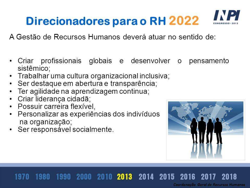 Direcionadores para o RH 2022 A Gestão de Recursos Humanos deverá atuar no sentido de: Criar profissionais globais e desenvolver o pensamento sistêmic