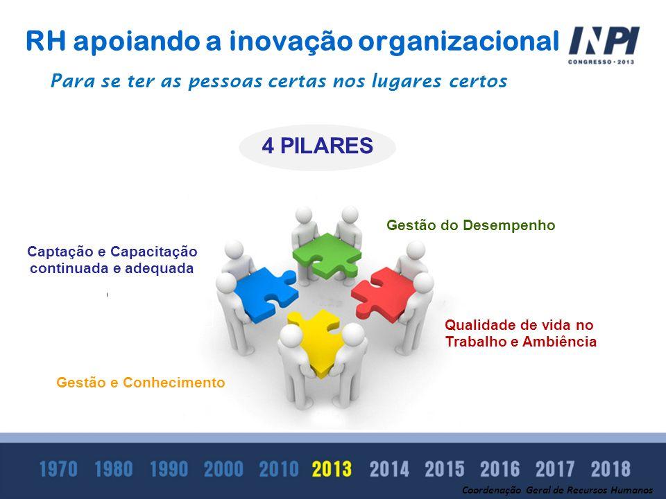 Clique para editar o estilo do subtítulo mestre RH apoiando a inovação organizacional 4 PILARES Coordenação Geral de Recursos Humanos Para se ter as p
