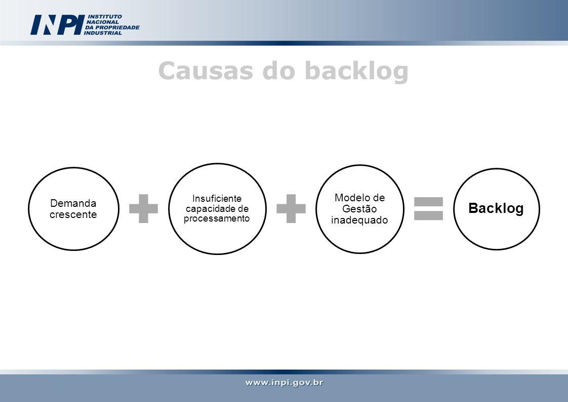 Demanda crescente Insuficiente capacidade de processamento Modelo de Gestão inadequado Backlog Causas do backlog