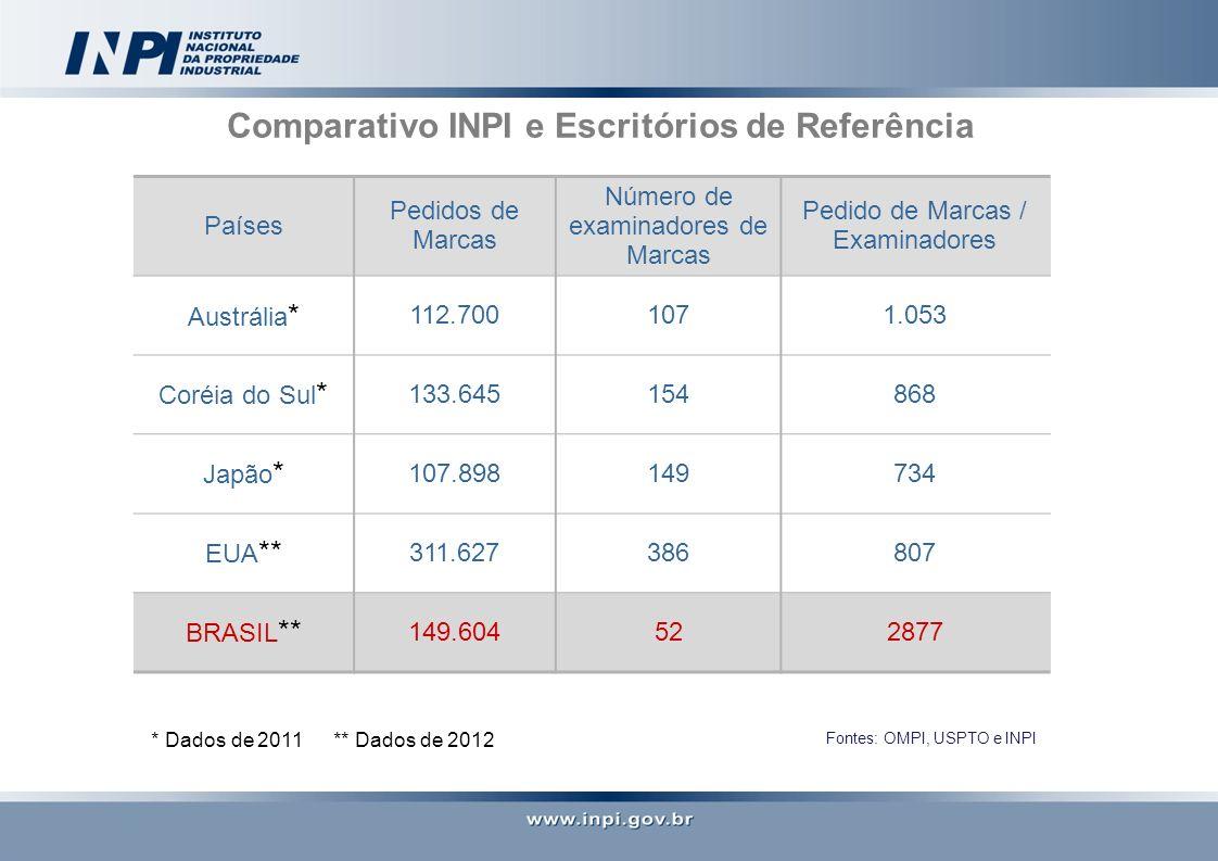 Países Pedidos de Marcas Número de examinadores de Marcas Pedido de Marcas / Examinadores Austrália * 112.7001071.053 Coréia do Sul * 133.645154868 Japão * 107.898149734 EUA ** 311.627386807 BRASIL ** 149.604522877 * Dados de 2011 ** Dados de 2012 Comparativo INPI e Escritórios de Referência Fontes: OMPI, USPTO e INPI