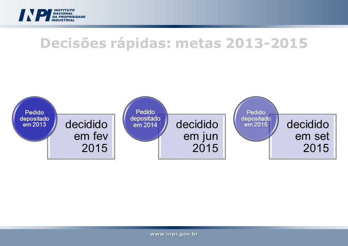 Decisões rápidas: metas 2013-2015 decidido em fev 2015 Pedido depositado em 2013 decidido em jun 2015 Pedido depositado em 2014 decidido em set 2015 Pedido depositado em 2015