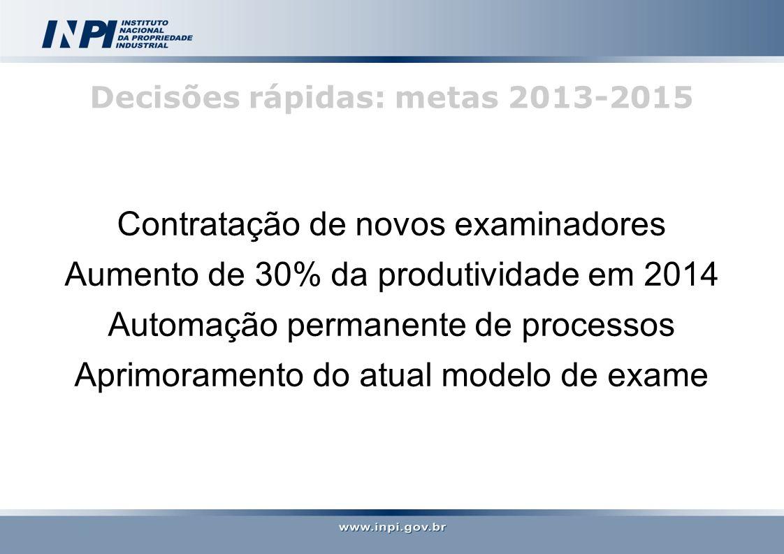 Decisões rápidas: metas 2013-2015 Contratação de novos examinadores Aumento de 30% da produtividade em 2014 Automação permanente de processos Aprimoramento do atual modelo de exame