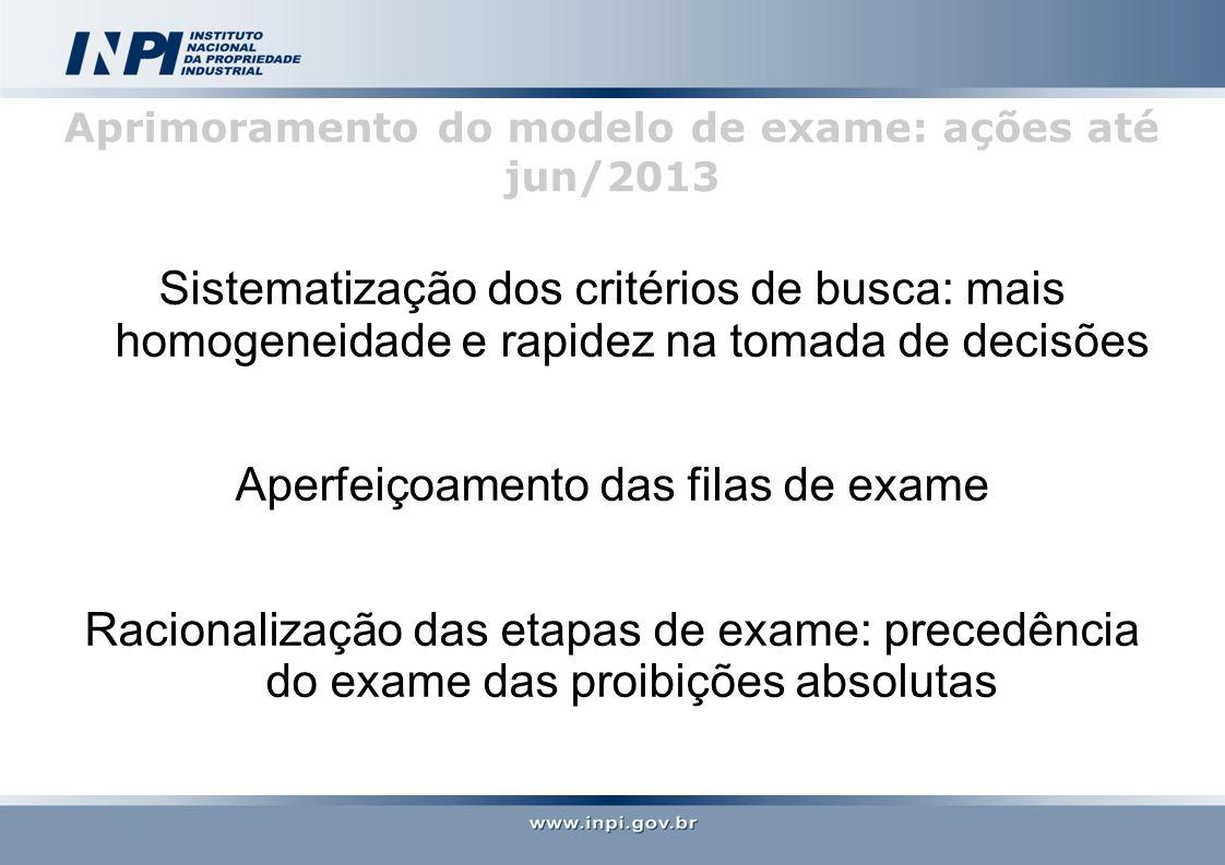 Aprimoramento do modelo de exame: ações até jun/2013 Sistematização dos critérios de busca: mais homogeneidade e rapidez na tomada de decisões Aperfeiçoamento das filas de exame Racionalização das etapas de exame: precedência do exame das proibições absolutas