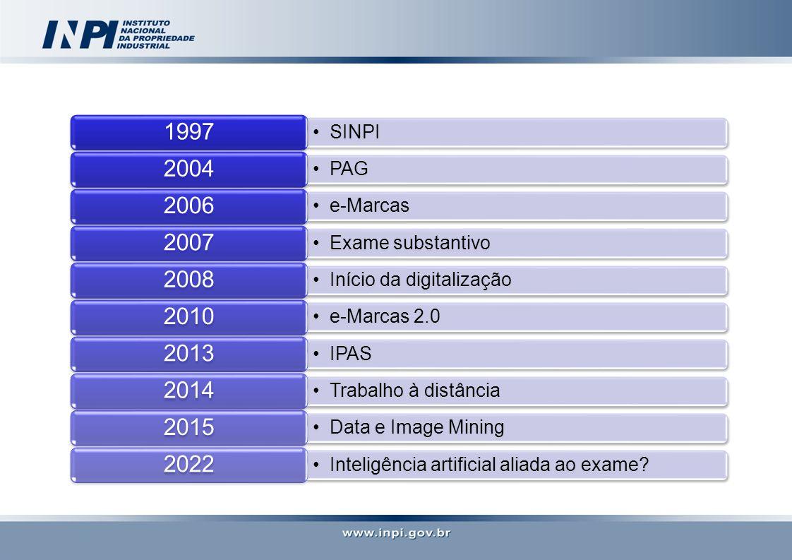 SINPI 1997 PAG 2004 e-Marcas 2006 Exame substantivo 2007 Início da digitalização 2008 e-Marcas 2.0 2010 IPAS 2013 Trabalho à distância 2014 Data e Image Mining 2015 Inteligência artificial aliada ao exame.