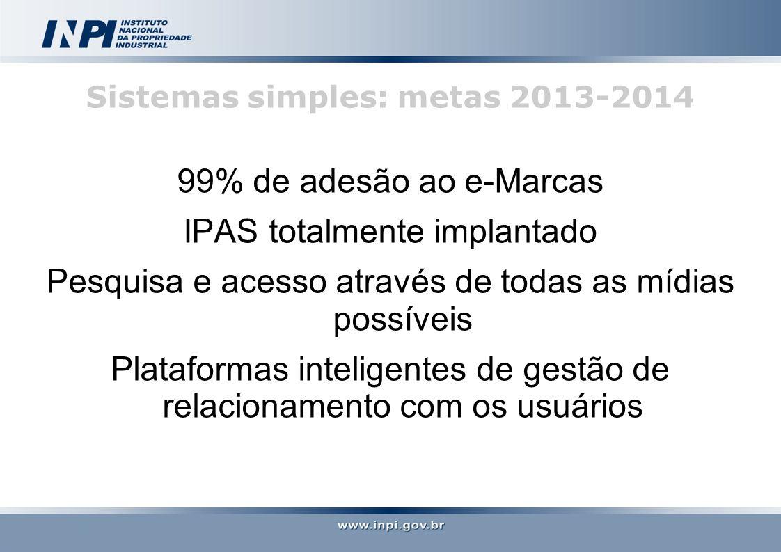 Sistemas simples: metas 2013-2014 99% de adesão ao e-Marcas IPAS totalmente implantado Pesquisa e acesso através de todas as mídias possíveis Plataformas inteligentes de gestão de relacionamento com os usuários