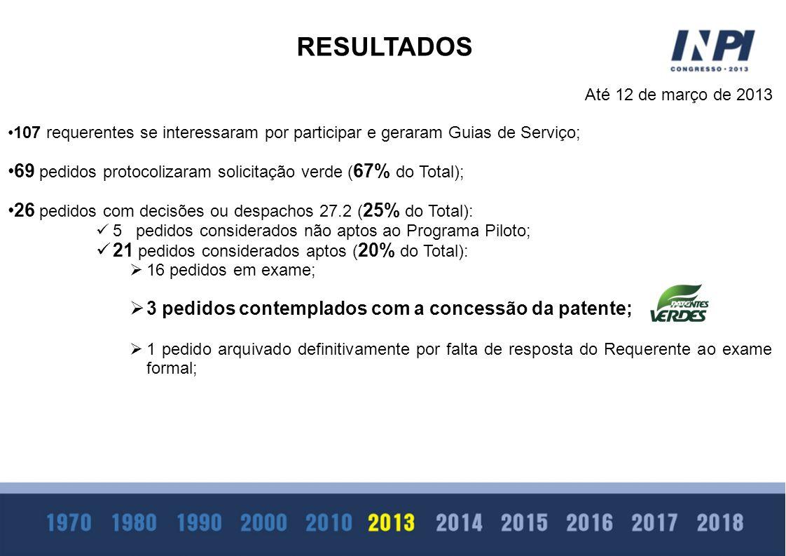 Até 12 de março de 2013 107 requerentes se interessaram por participar e geraram Guias de Serviço; 69 pedidos protocolizaram solicitação verde ( 67% d
