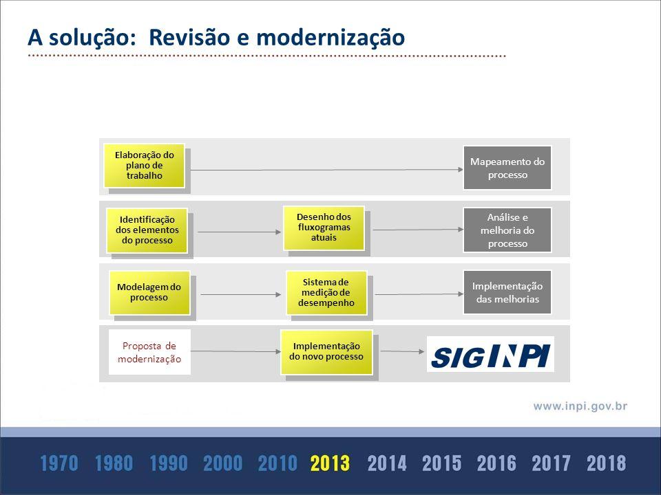 A solução: Revisão e modernização Elaboração do plano de trabalho Proposta de modernização Identificação dos elementos do processo Desenho dos fluxogr