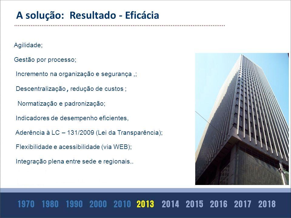 Agilidade; Gestão por processo; Incremento na organização e segurança,; Descentralização, redução de custos ; Normatização e padronização; Indicadores