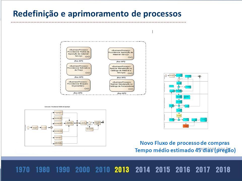 Novo Fluxo de processo de compras Tempo médio estimado 45 dias (pregão) Redefinição e aprimoramento de processos