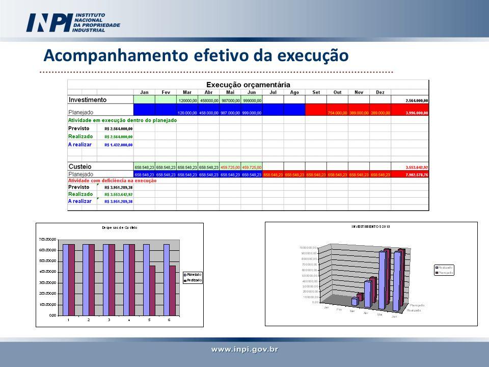 Ação e acompanhamento otimizado na Sede e Regionais Acesso via rede Interna do INPI INTRANET