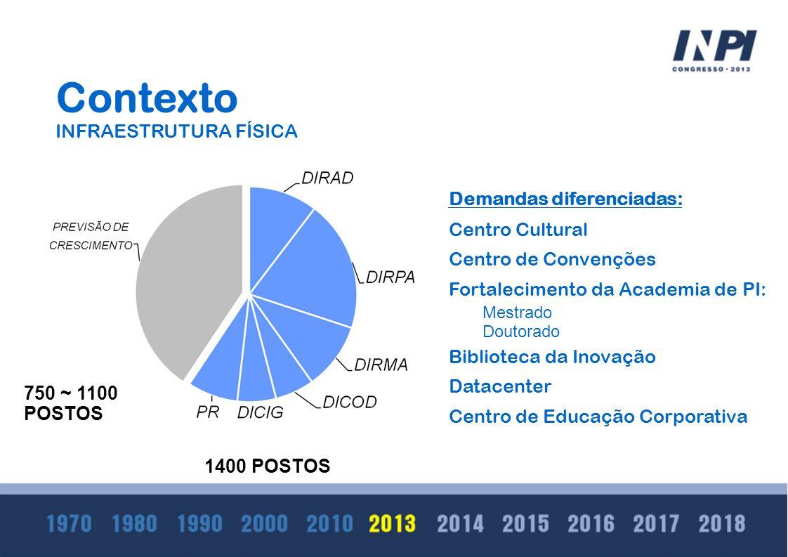 Contexto INFRAESTRUTURA FÍSICA 1400 POSTOS 750 ~ 1100 POSTOS Demandas diferenciadas: Centro Cultural Centro de Convenções Fortalecimento da Academia d