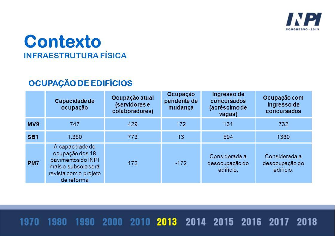 Capacidade de ocupação Ocupação atual (servidores e colaboradores) Ocupação pendente de mudança Ingresso de concursados (acréscimo de vagas) Ocupação