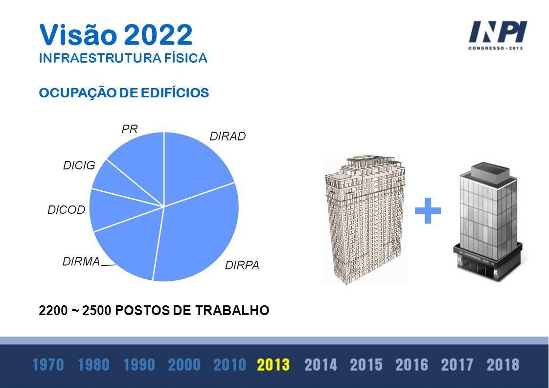 Visão 2022 INFRAESTRUTURA FÍSICA 2200 ~ 2500 POSTOS DE TRABALHO OCUPAÇÃO DE EDIFÍCIOS