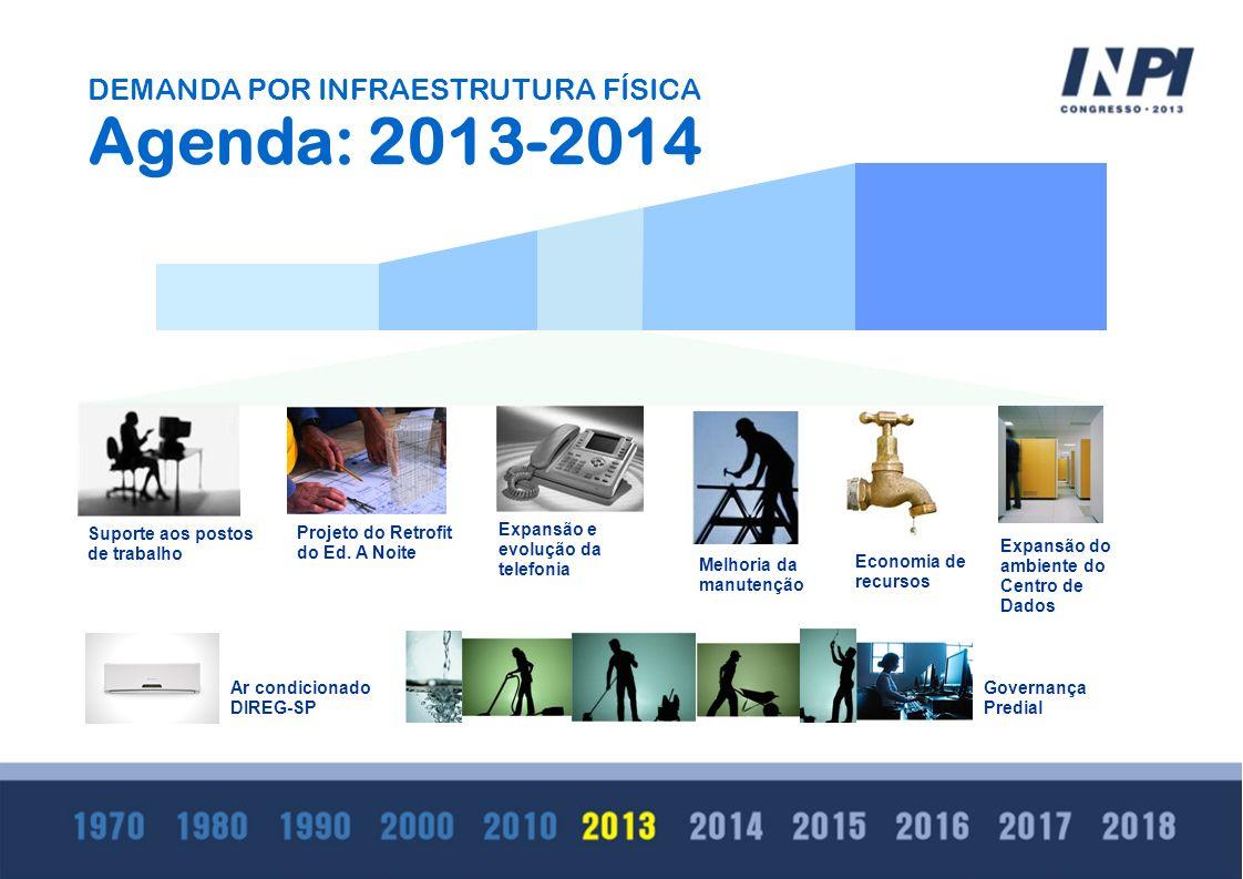 DEMANDA POR INFRAESTRUTURA FÍSICA Agenda: 2013-2014 Expansão e evolução da telefonia Projeto do Retrofit do Ed. A Noite Suporte aos postos de trabalho