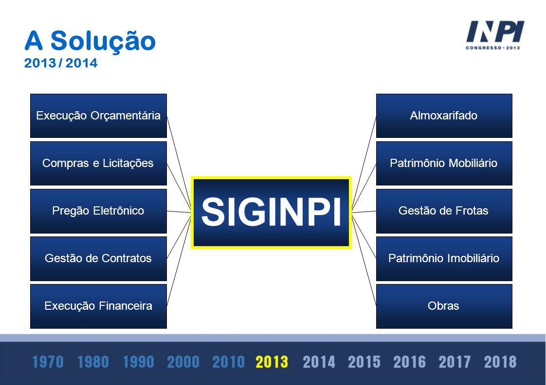 Indicadores de gestão SIGINPI