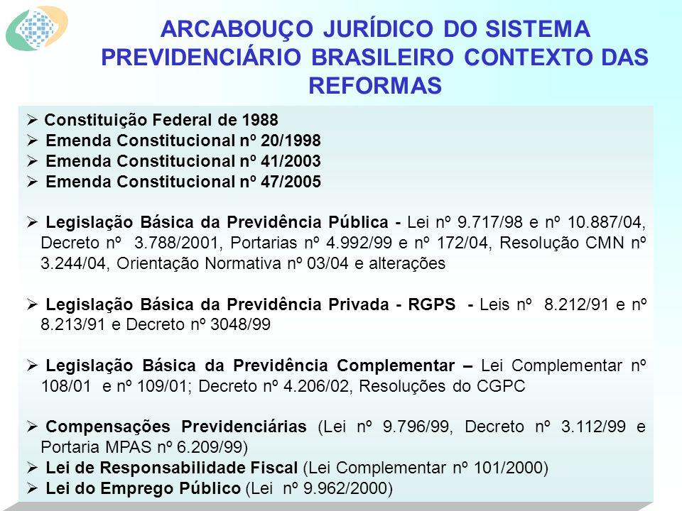 Constituição Federal de 1988 Emenda Constitucional nº 20/1998 Emenda Constitucional nº 41/2003 Emenda Constitucional nº 47/2005 Legislação Básica da Previdência Pública - Lei nº 9.717/98 e nº 10.887/04, Decreto nº 3.788/2001, Portarias nº 4.992/99 e nº 172/04, Resolução CMN nº 3.244/04, Orientação Normativa nº 03/04 e alterações Legislação Básica da Previdência Privada - RGPS - Leis nº 8.212/91 e nº 8.213/91 e Decreto nº 3048/99 Legislação Básica da Previdência Complementar – Lei Complementar nº 108/01 e nº 109/01; Decreto nº 4.206/02, Resoluções do CGPC Compensações Previdenciárias (Lei nº 9.796/99, Decreto nº 3.112/99 e Portaria MPAS nº 6.209/99) Lei de Responsabilidade Fiscal (Lei Complementar nº 101/2000) Lei do Emprego Público (Lei nº 9.962/2000) ARCABOUÇO JURÍDICO DO SISTEMA PREVIDENCIÁRIO BRASILEIRO CONTEXTO DAS REFORMAS