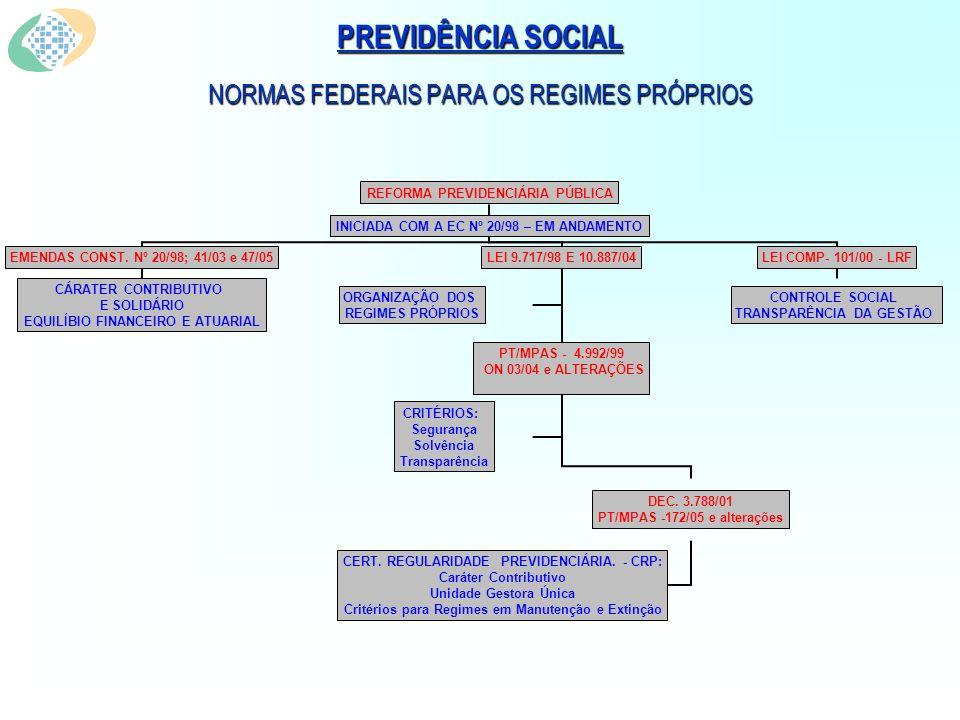 PREVIDÊNCIA SOCIAL MINISTÉRIO DA PREVIDÊNCIA SOCIAL SISTEMA PREVIDENCIÁRIO BRASILEIRO PARÂMETROS Custeio Alíquotas Modo de Recolhimento Incidência (teto, tipos de proventos, base de cálculo, etc) Benefícios Condições de elegibilidade (critérios de idade, tempo de contribuição ou serviço, teto para os benefícios, carências, etc) - regras constitucionais Cálculo dos Benefícios Integral Proporcional Média dos salários de contribuição Indexação dos benefícios Índice de Inflação - para manter o valor real Paridade – limite vencimento do cargo efetivo