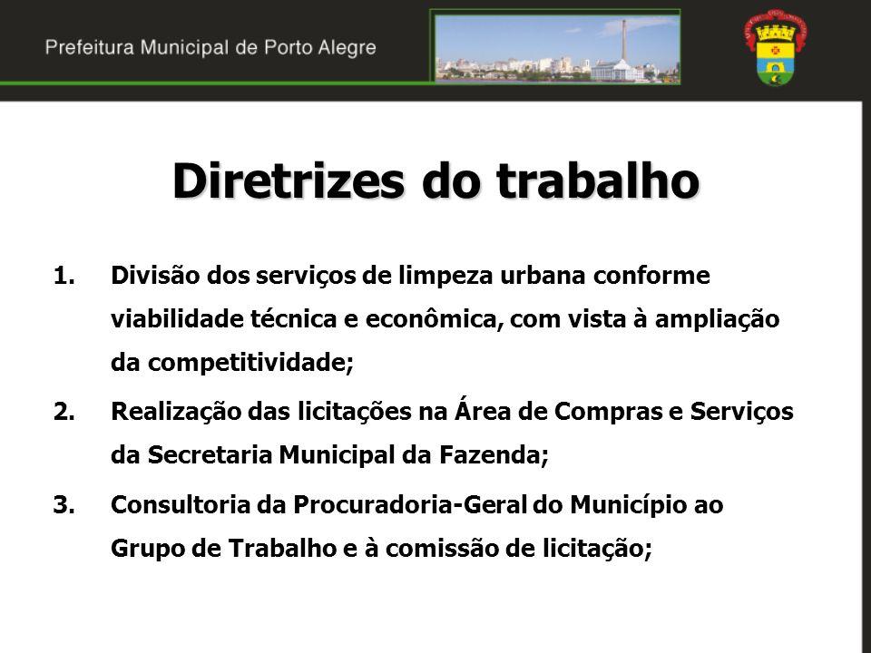 Diretrizes do trabalho 1.Divisão dos serviços de limpeza urbana conforme viabilidade técnica e econômica, com vista à ampliação da competitividade; 2.