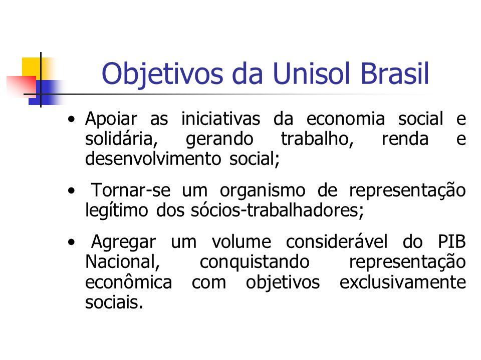 Objetivos da Unisol Brasil Apoiar as iniciativas da economia social e solidária, gerando trabalho, renda e desenvolvimento social; Tornar-se um organi