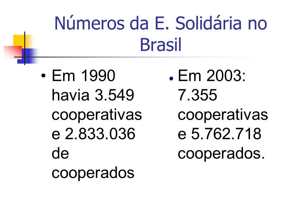 Números da E. Solidária no Brasil Em 1990 havia 3.549 cooperativas e 2.833.036 de cooperados Em 2003: 7.355 cooperativas e 5.762.718 cooperados.