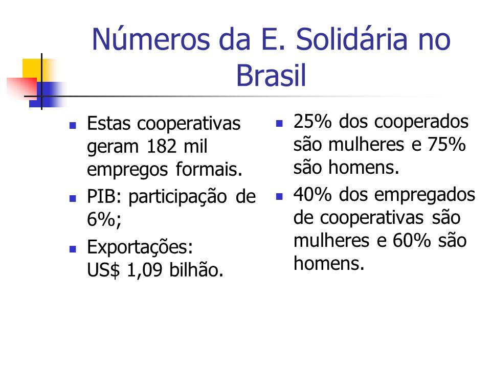 Números da E. Solidária no Brasil Estas cooperativas geram 182 mil empregos formais. PIB: participação de 6%; Exportações: US$ 1,09 bilhão. 25% dos co