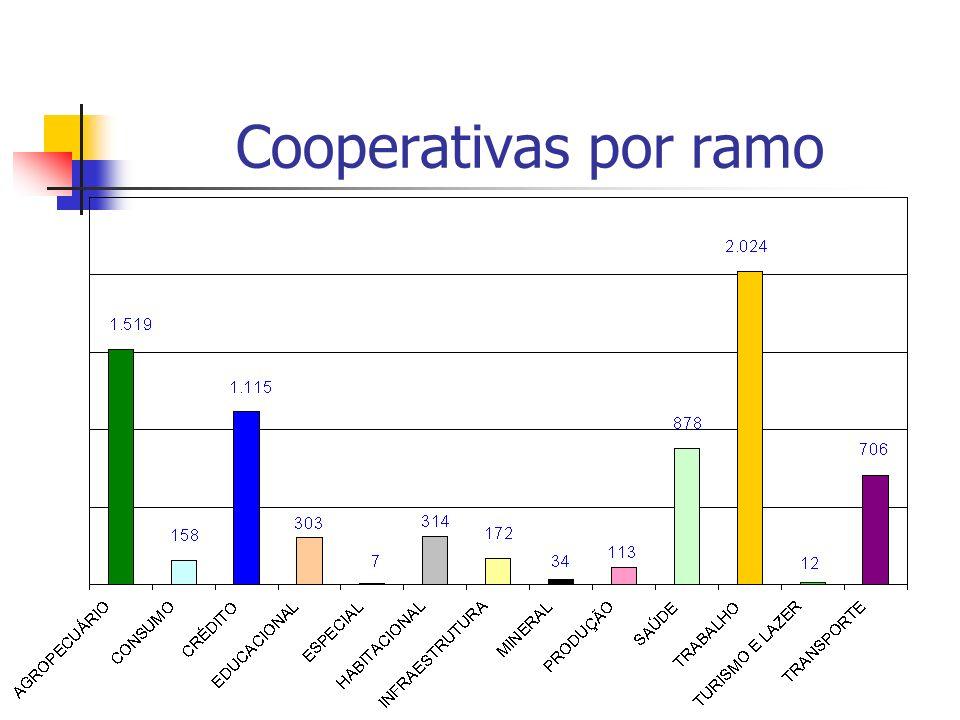 Cooperativas por ramo