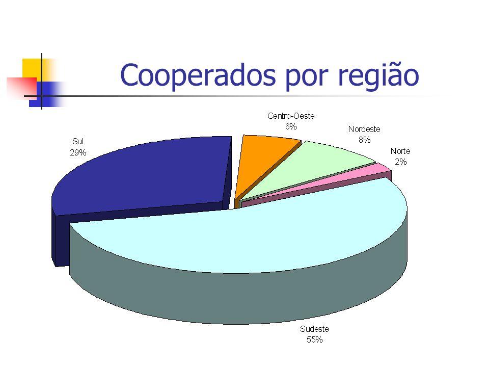 Cooperados por região