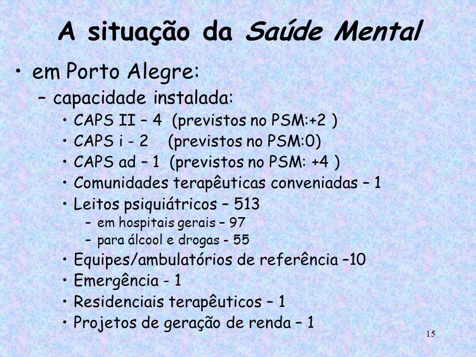 15 A situação da Saúde Mental em Porto Alegre: –capacidade instalada: CAPS II – 4 (previstos no PSM:+2 ) CAPS i - 2 (previstos no PSM:0) CAPS ad – 1 (