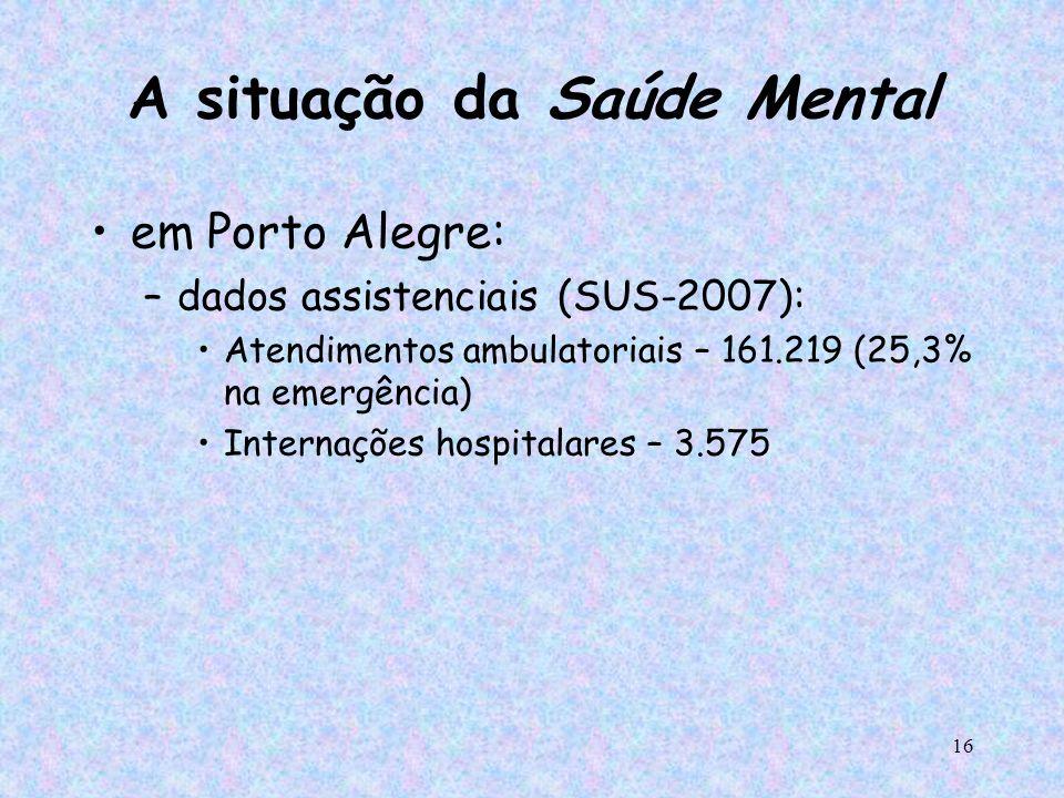 16 A situação da Saúde Mental em Porto Alegre: –dados assistenciais (SUS-2007): Atendimentos ambulatoriais – 161.219 (25,3% na emergência) Internações