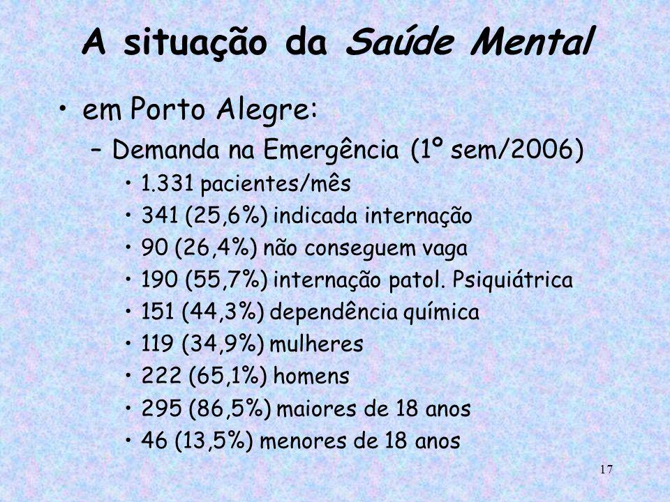 17 A situação da Saúde Mental em Porto Alegre: –Demanda na Emergência (1º sem/2006) 1.331 pacientes/mês 341 (25,6%) indicada internação 90 (26,4%) não