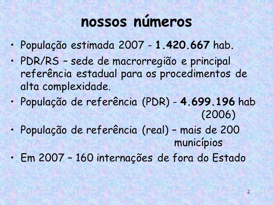 2 nossos números População estimada 2007 - 1.420.667 hab. PDR/RS – sede de macrorregião e principal referência estadual para os procedimentos de alta