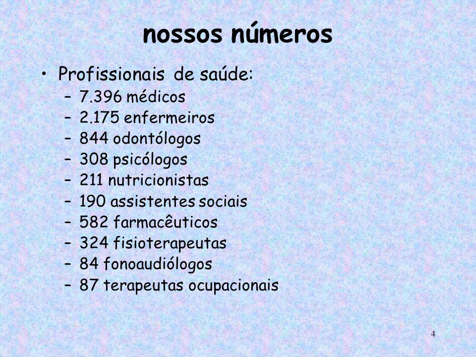 4 nossos números Profissionais de saúde: –7.396 médicos –2.175 enfermeiros –844 odontólogos –308 psicólogos –211 nutricionistas –190 assistentes socia