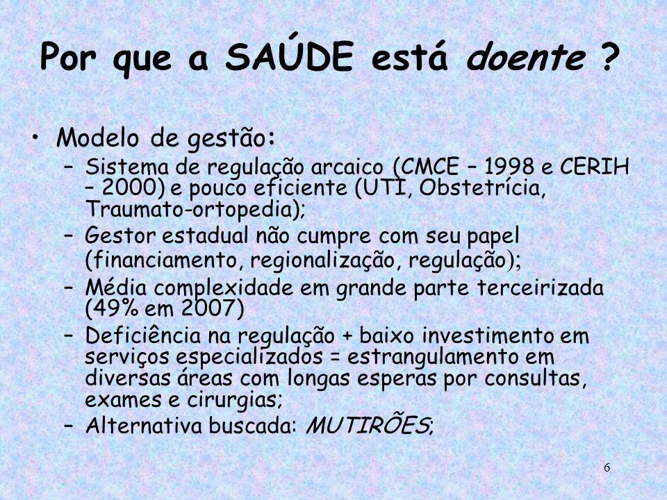 17 A situação da Saúde Mental em Porto Alegre: –Demanda na Emergência (1º sem/2006) 1.331 pacientes/mês 341 (25,6%) indicada internação 90 (26,4%) não conseguem vaga 190 (55,7%) internação patol.