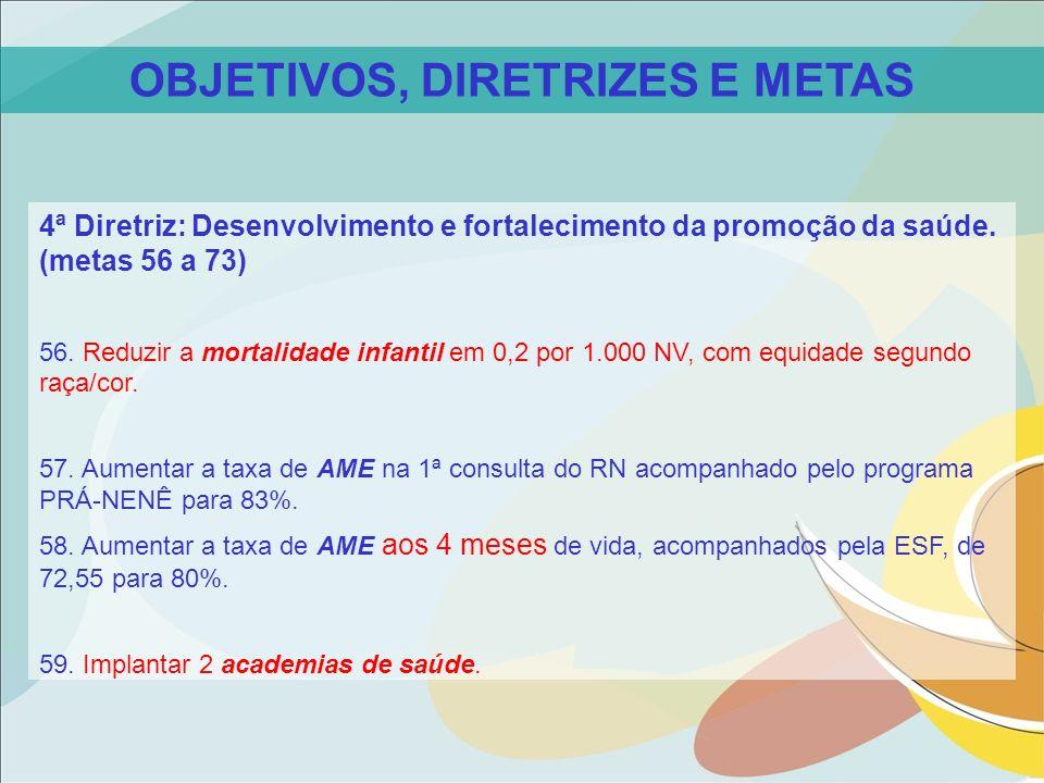 OBJETIVOS, DIRETRIZES E METAS 4ª Diretriz: Desenvolvimento e fortalecimento da promoção da saúde. (metas 56 a 73) 56. Reduzir a mortalidade infantil e