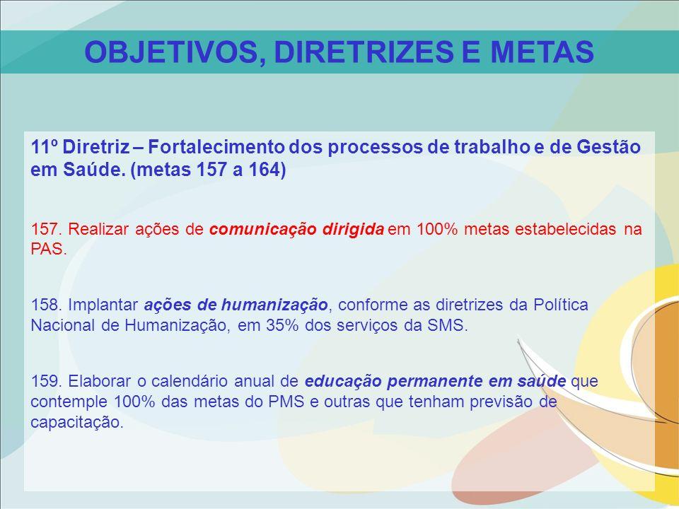 OBJETIVOS, DIRETRIZES E METAS 11º Diretriz – Fortalecimento dos processos de trabalho e de Gestão em Saúde. (metas 157 a 164) 157. Realizar ações de c