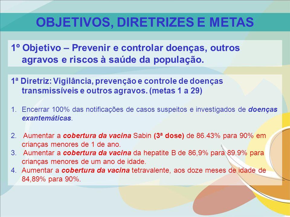 1ª Diretriz: Vigilância, prevenção e controle de doenças transmissíveis e outros agravos. (metas 1 a 29) 1.Encerrar 100% das notificações de casos sus