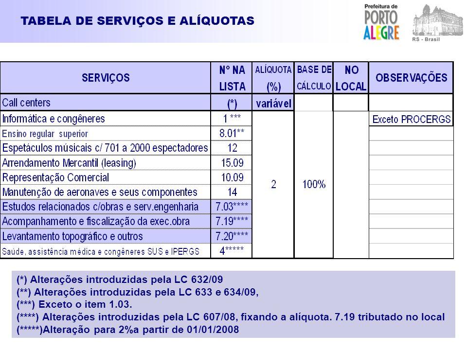 TABELA DE SERVIÇOS E ALÍQUOTAS (*) Alterações introduzidas pela LC 632/09 (**) Alterações introduzidas pela LC 633 e 634/09, (***) Exceto o item 1.03.